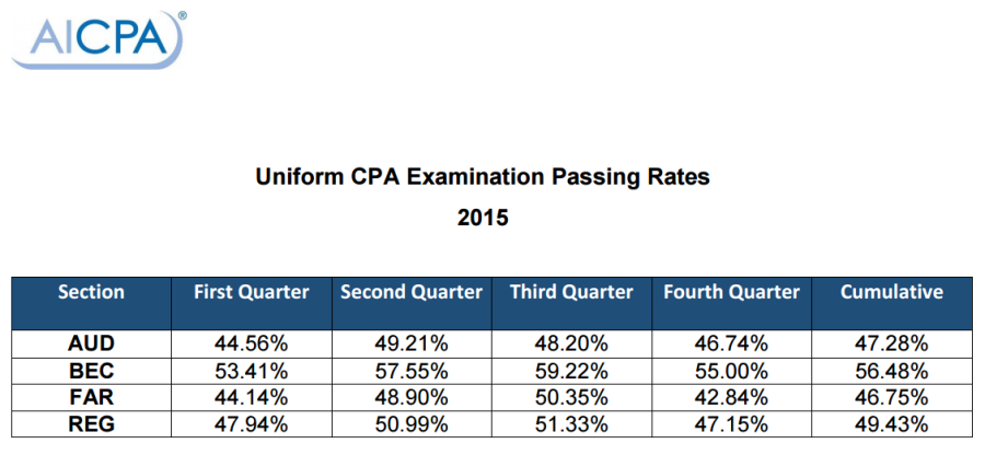 CPA-pass-rate2015-masohail